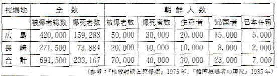 被爆者数と朝鮮人の被害情報
